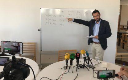 Franco hace balance de su gestión económica tras tres años con unas cifras que muestran un superávit de 10,3 millones de euros, a pesar del estado de suciedad de la ciudad